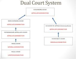 Dual Court System Magdalene Project Org