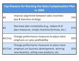 012 Sales Compensation Plan Template Excel Commission Structure