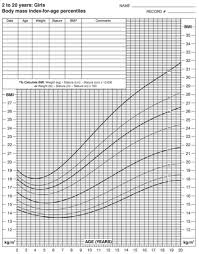 Bmi Chart For Girls Bmi Calculator For Kids Bmi Charts For Teens Healthy Bmi