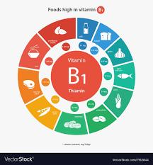 Vitamin B1 Food Chart Foods High In Vitamin B1