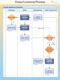 Business Flow Chart Sample Conceptdraw Samples Business Processes Flow Charts