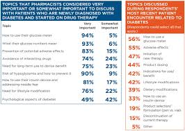 Insulin Comparison Chart Pharmacist Letter Practice Insights Emerging Insulins American Pharmacists