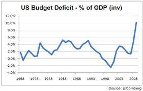 Us Budget Deficit Chart Us Dollar Trading Americas Record Budget Deficit