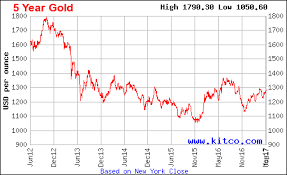 Kitco 5 Year Gold Chart The Current Bull Market In Gold Could Continue Incrementum