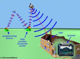Satellite Tv System Howstuffworks