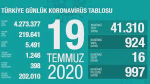 Türkiye'nin günlük corona virüs tablosu (19 Temmuz 2020) - Haberler  Haberleri