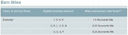 Jet Blue Mileage Chart Jetblu And Emirates Commence Frequent Flier Partnership