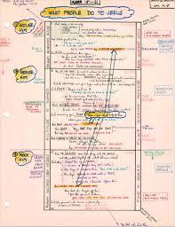 Jensen Bible Study Charts Analytical Charts Inductive Charts