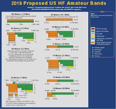 2015 July Arrl Board Minutes Dumbing Down Ham Radio