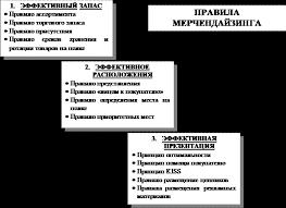 Курсовая работа Концепция мерчендайзинга предприятия розничной  ПРАВИЛО АССОРТИМЕНТА