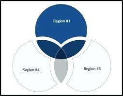 Venn Diagram Generator Excel 3 Circle Venn Diagram Template Word Three Way Tatilvillam Co