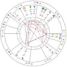Brigitte Bardot Horoscopes Of Famous People