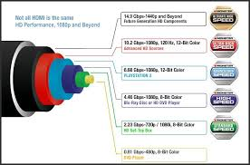 hdmi cable wiring diagram schematics and wiring diagrams repairing a damaged hdmi cable part ii blue echo solutions wiring diagram get image about
