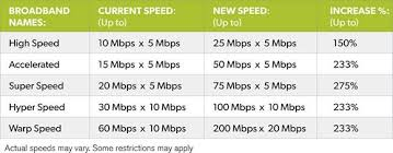 Internet Speed Chart Ashortchronicle Update On Mi Connection New Internet Speeds