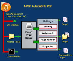 Convert Dwg To Dxf Batch Autocad Drawings Dwg Dws Dwt Dxf To Pdf Converter