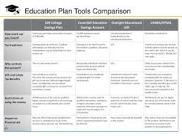 Coverdell Vs 529 Chart Education Funding Tools Ppt Download
