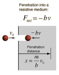 drag force equation. motion equations drag force equation d