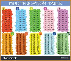 multiplication table 1-10 | notary letter