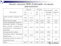 Презентация на тему УПРОЩЕННАЯ СИСТЕМА НАЛОГООБЛОЖЕНИЯ   упрощенной системы налогообложения а также её 3 Анализ