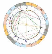 Aquarius Solar Chart For Mapa Astral Dalai Lama