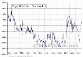Sgx Stock Chart Sage Gold Inc Tsxv Sgx Seasonal Chart Equity Clock