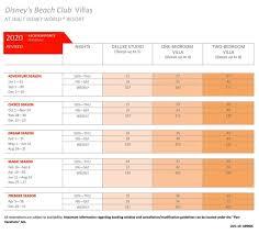 2020 Point Chart Dvc 2020 Beach Club Villas Bcv Point Chart Dvcinfo Community