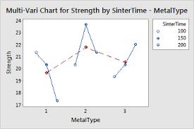 Example Of Multi Vari Chart Minitab