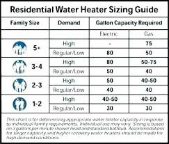 Tankless Water Heater Size Chart Sizing Tankless Gas Water Heater Marmolcolombia Co