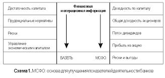 Базельское соглашение ii требования перспективы ru Эта система позволит не только повысить прозрачность финансовой отчетности но и позволит установить связь с Компонентом iii Базельского соглашения о