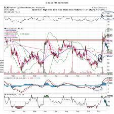 Plki Stock Chart Popeyes Louisiana Kitchen Has A Chart Worth Buying