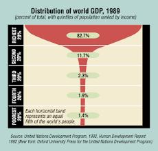 Finance Development December 2001 The Rising Inequality