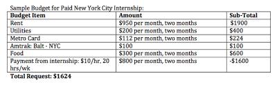 Budget Proposal Examples Meyerhoff Internship Fellowship