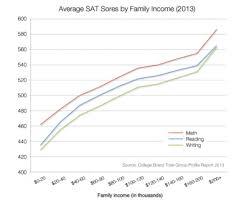 Sat Scores Chart For Colleges Sat Scores Tumblr