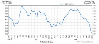 Gas Prices Usa Chart Average Gas Price Dips To 3 Per Gallon Autoguide Com News