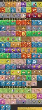 Buddy Pokemon Go Chart 38 Logical Pokemon Go Buddy Chart