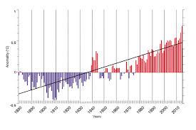 Increase In Global Warming Chart Ocean Warming Iucn