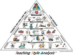 teaching style analysis janet s pgce experience teaching style analysis