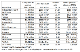 Where The Excess Reserves Are Empire Center For Public