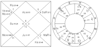 Tiger Woods Astrology Chart Navamsa Vedic Astrology Palmistry