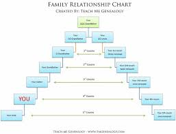 Family History Relationship Chart Family Tree Pedigree Online Charts Collection