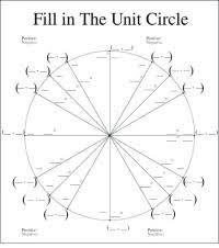 Calculus Circle Chart Sine Cosine Tangent Chart Math