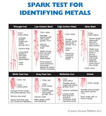 Metal Spark Test Chart Common Metal Identification Methods Verichek Technical
