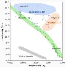 The Hertzsprung Russell Diagram Hertzsprung Russell