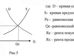 Равновесная цена Равновесная цена и последствия ее нарушения Виды рыночного равновесия Тип работы реферат