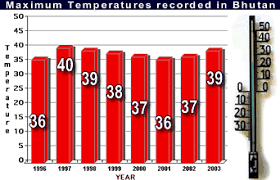 Bhutan Temperature Chart Raonline Bhutan Climate Weather And Climate Data Diagrams