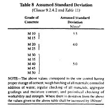 Standard Deviation Chart Water Cement Ratio Concrete Mix