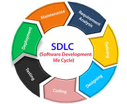 Software Development Life Cycle Phases Sdlc Software Development Life Cycle Javatpoint