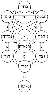 Sefira Chart 2018 Sefer Yetzirah Wikipedia