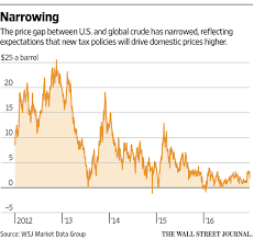 Wti Curve Flattens Due To Producer Hedging Bloomberg