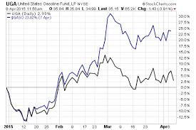 Rbob Gasoline Chart Gasoline Etf Cant Keep Up With Prices Etf Com